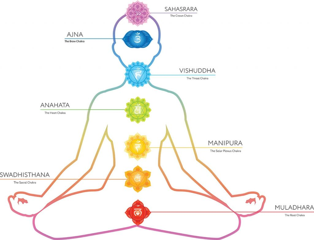 The 7 Chakras  Balancing Health And Spiritual Connections